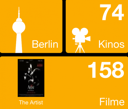 Kinopilot a Boon for Berlin's Film Fans