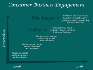 A simple graph showing how consumers and businesses have engaged using social media