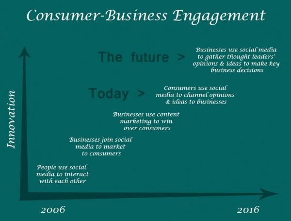 5 Ways Businesses' Social Media Methods Lack Innovation