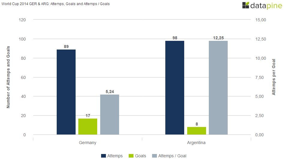 GERMANY-VS-ARGENTINA-WORLD-CUP-2014-ATTEMPS-AND-GOALS
