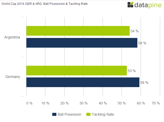 GERMANY-VS-ARGENTINA-WORLD-CUP-2014-BALL-POSESSION-AND-TACKLING-RATE