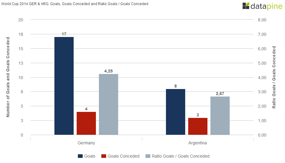 GERMANY-VS-ARGENTINA-WORLD-CUP-2014-GOALS-AND-GOALS-CONCEDED