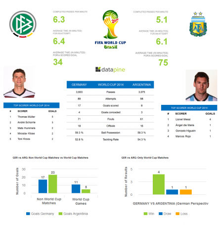Schlaaaaand! A Data-Driven Prediction of the FIFA World Cup 2014 Final Germany vs Argentina