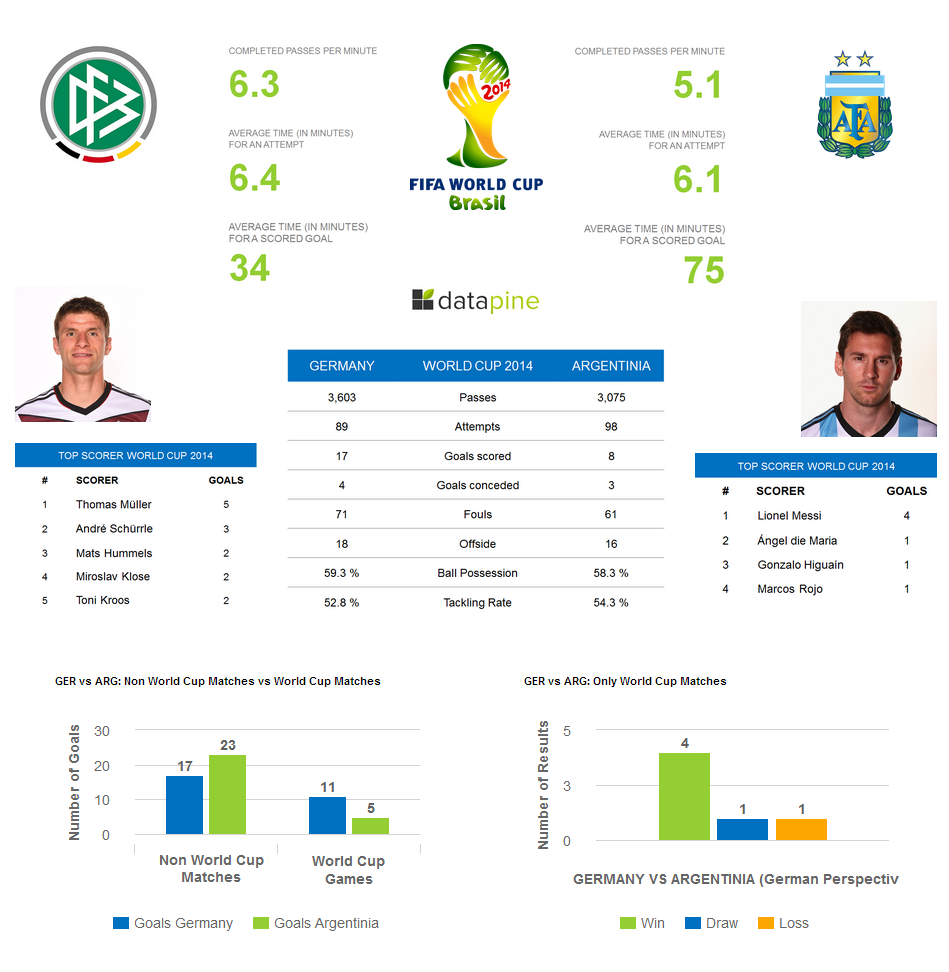 WORLD-CUP-2014-STATS-OVERVIEW-GERMANY-VS-ARGENTINA